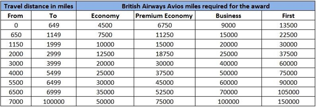 Use british airways avios to save major ca h the selfish years