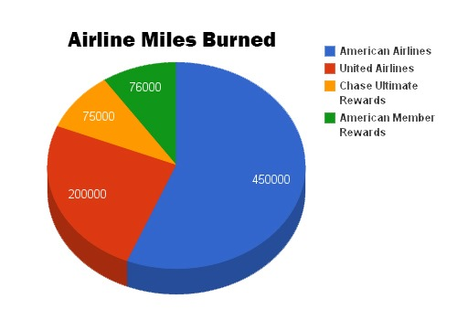 Airline Miles Burned