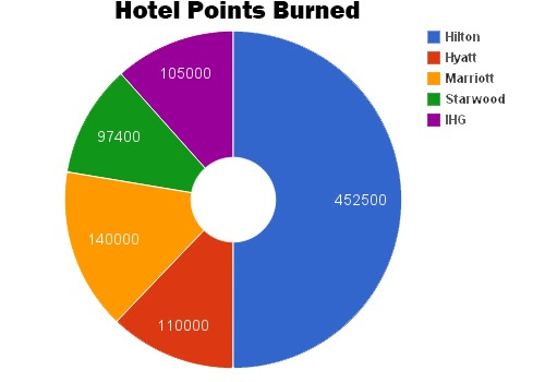 Hotel Points Burned