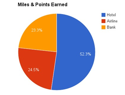 Miles and Points Earned