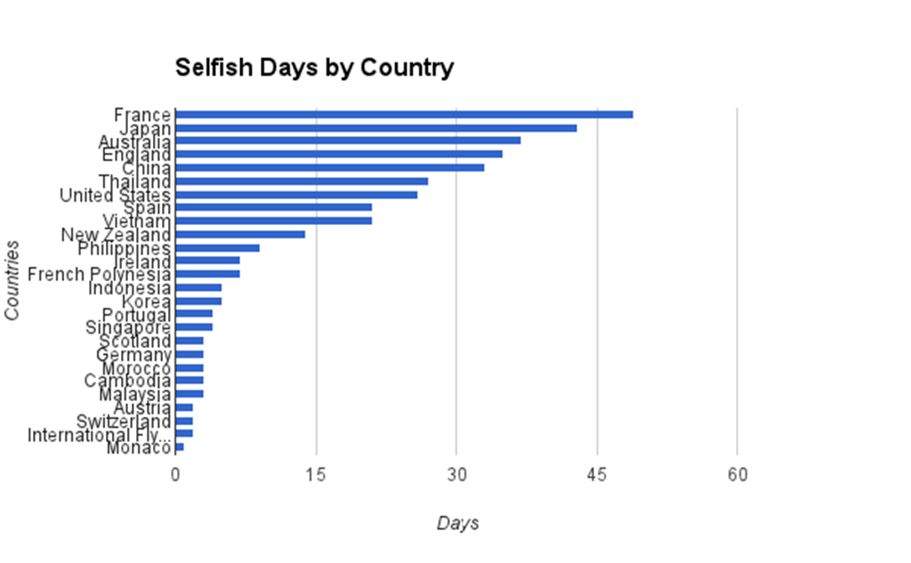 selfish-days-by-country